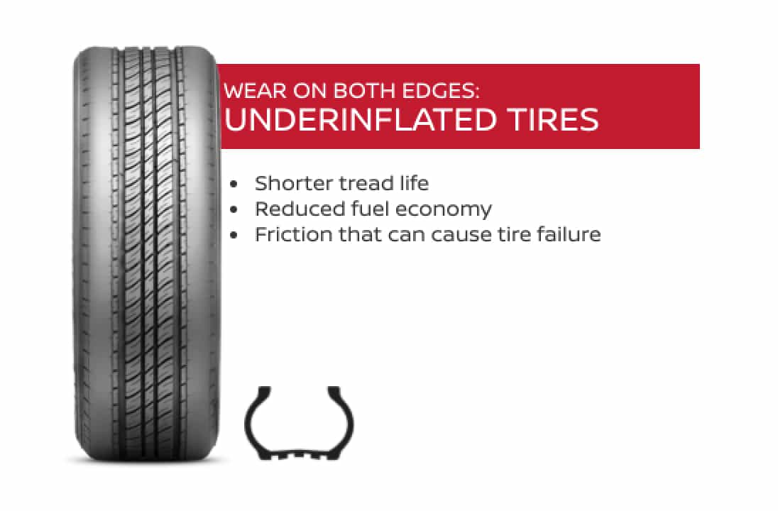 Tire showing the effects of being underinflated